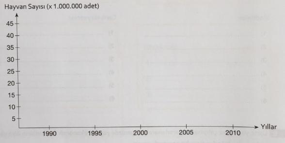 Grafiklerdeki Ekonomik Değerler 2. Soru