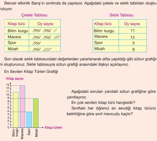 4. Sınıf Yakın Çağ Yayınları Matematik Ders Kitabı 46. Sayfa Cevapları Sütun Grafiği